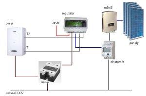 Celkové schéma zapojení systému